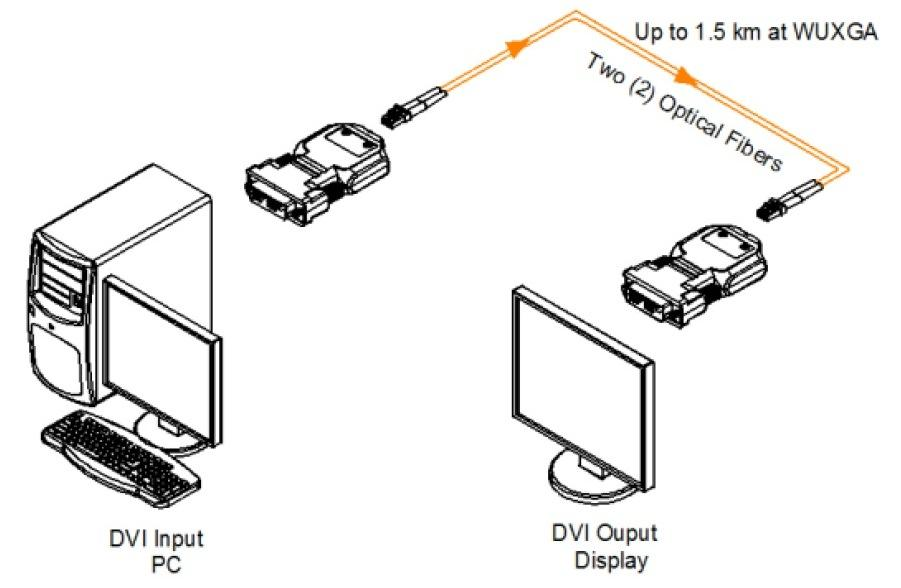 olc ii tx  rx purelink dvi over 2 lc fiber full hd extender  transmitter  receiver  kit