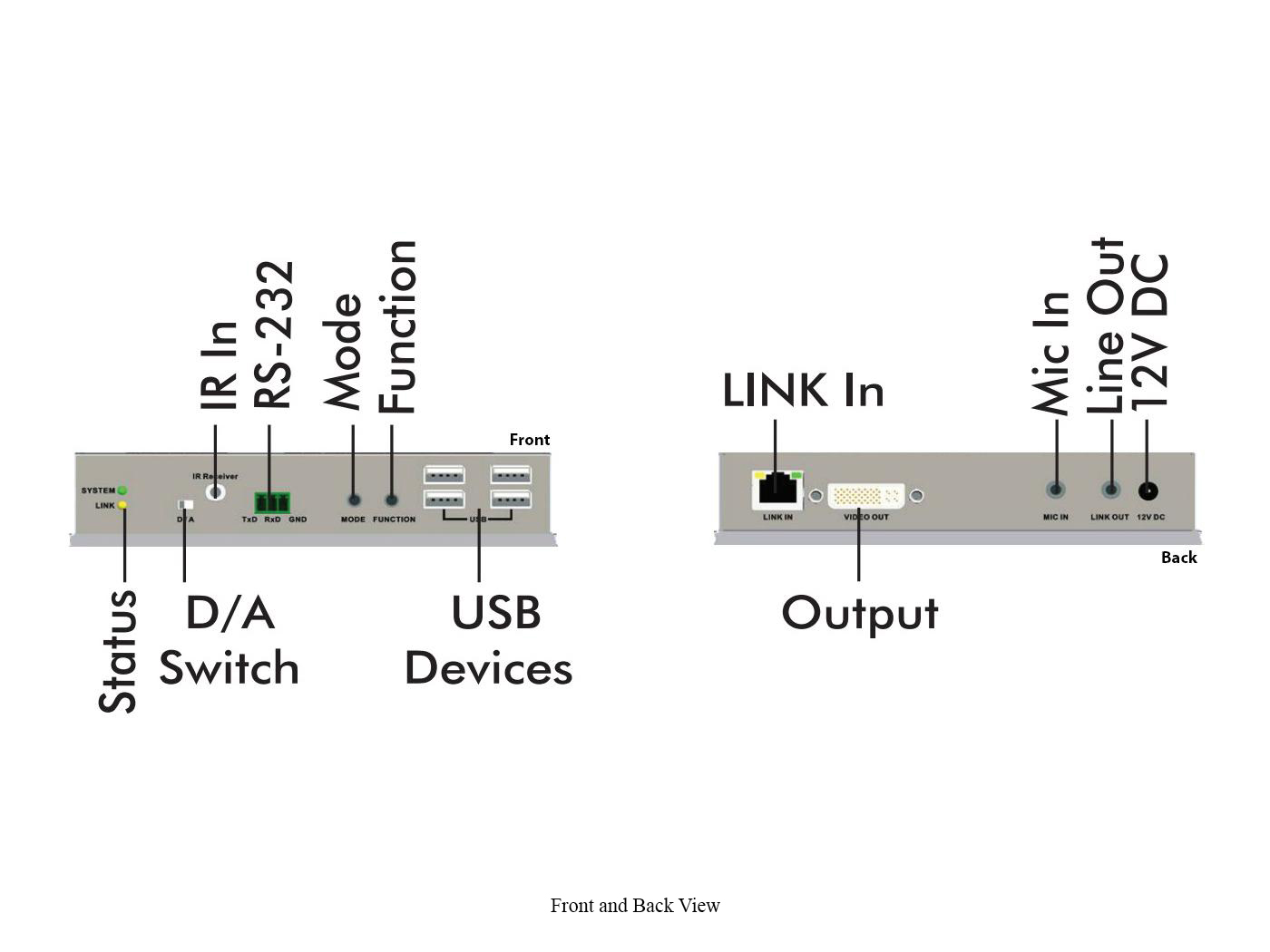 Apantac KVM-IP-Rx HDMI/DVI/VGA(DVI-I connector)/USB KVM Extender (Receiver) over Gigabit Ethernet LAN