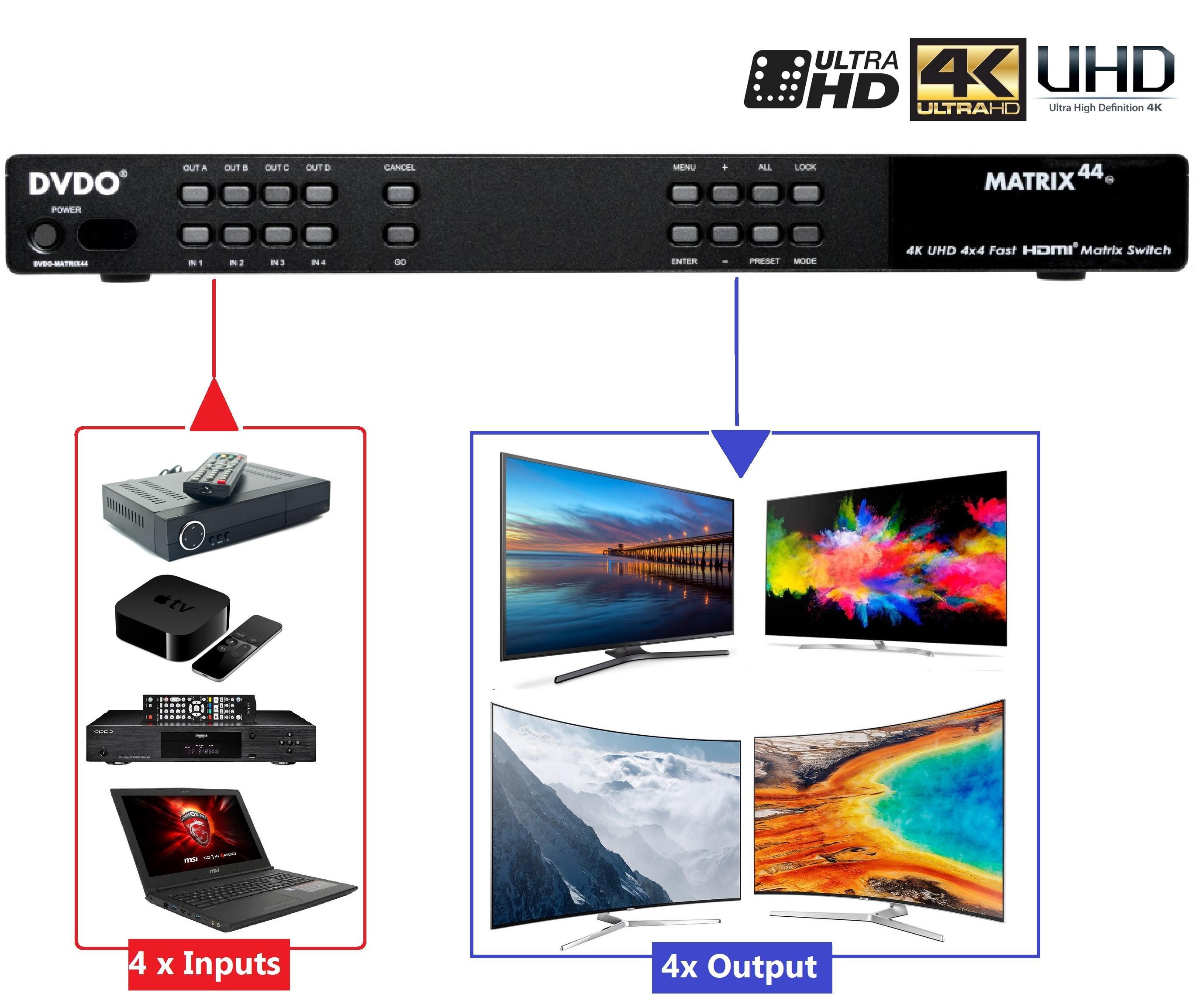 DVDO MATRIX 4x4 4K Ultra HD 4x4 Fast HDMI Matrix Switch UHD (RS232/IR/IP)