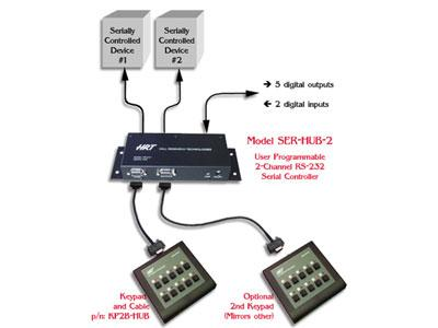 Hall Research SER-HUB-C1 SER-HUB-C1 Phoenix Serial Control System