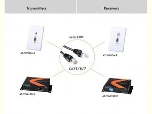 Atlona AT-VGA100-S Passive VGA Extender up to 330ft over 1 x CAT5/6/7 Cable (TRANSMITTER ONLY)